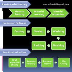 Garment Manufacturing Process Flow Chart | Process flow ...