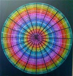 Age 8 ~ Math ~ Skip Counting ~ Circle Chart ~ chalkboard drawing