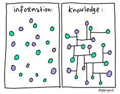 "ilovecharts: "" Information vs Knowledge """