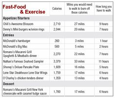 fast food and exercise
