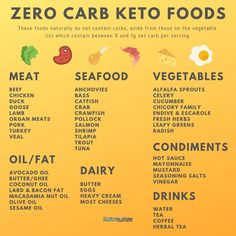 IS THE KETO DIET FOR YOU? With the Keto diet being very popular right now, you may be thinking about trying it yourself. Is it the right diet for you? No Carb Food List, Food Lists, Keto Foods, 0 Carb Foods, Keto Carbs, Keto List Of Foods, 0 Carb Snacks, Healthy Carbs, Healthy Weight