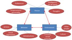 Bandura's triadic reciprocal determinism   - Repinned by www.BetterLifeTransitions.com