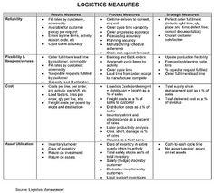 Logistics Measures CheatSheet - Royale International Couriers