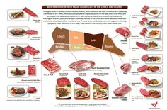 Beef Chart - A good chart to find value added cuts