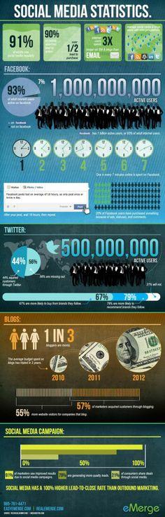 Social Media Statistics #infografia #infographic #socialmedia Social Networks, Strategisches Marketing, Marketing Trends, Marketing Digital, Content Marketing, Internet Marketing, Social Media Marketing, Online Marketing, Social Stats
