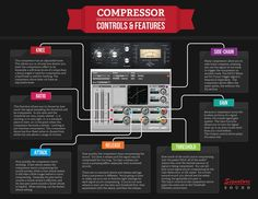 Compressors are one of the most powerful tools in a sound engineer's arsenal.  Compression can ...