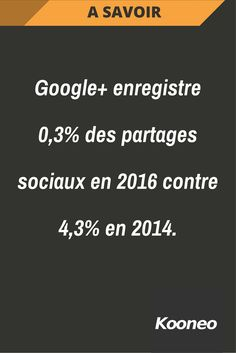 [A SAVOIR] Google+ enregistre 0,3% des partages sociaux en 2016 contre 4,3% en 2014. #Infopreneur #Ecommerce #Kooneo #Google+ #Googleplus