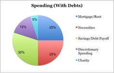 No matter your financial situation, chances are you've worried about how you're spending your money. Am I spending too much? Should I save more for retirement, a house, my kids'…