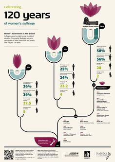 Infographic with facts of women's achievements in New Zealand and female firsts, celebrating 120 years of women's suffrage Flower Chart, How To Create Infographics, Health Infographics, 11. September, Suffragette, Information Design, News Sites