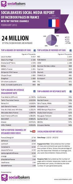 Top 10 des Pages Facebook en termes de fans et d'interaction en France en février 2012