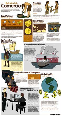 Historia del comercio - Old Tutorial and Ideas Study History, History Class, Teaching History, Teaching Spanish, History Facts, World History, Spanish Basics, Ap Spanish, Spanish Lessons