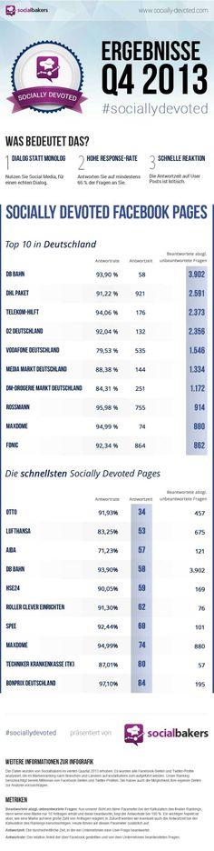 Facebook Kundensupport Deutschland - Unternehmen socially devoted