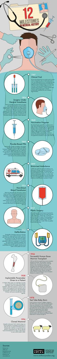 Medical infographic : 12 Milestones In Medical History #Infographic #Health #History