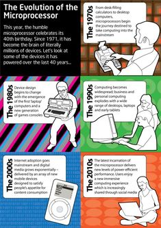 The Evolution of the Microprocessor #infographic