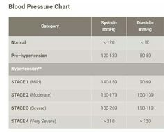 Blood Pressure Chart  All About Blood Pressure