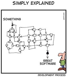 Software Development - Simply Explained