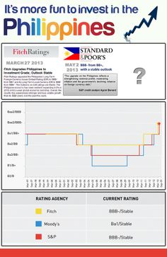Standard and Poor's upgrades the Philippines (BBB-/ Investment Grade)