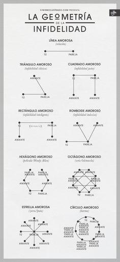 La geometría de la infidelidad #infografia #infographic #humor