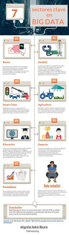 7 sectores clave en Big Data- Infografia Andres Macario