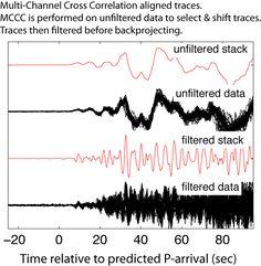 Back-projection multi-channel cross-correlation; seismic data; seismology; earthquake; IRIS
