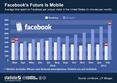 O futuro do Facebook é seu Smartphone - Blog do Robson dos Anjos