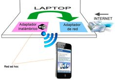 Funcionamiento de las redes ad hoc. Son redes Wi-Fi que podemos crear entre un celular Smartphone o tableta y la PC, para usar en estos dispositivos la internet por cable disponible en uno de estos equipos.