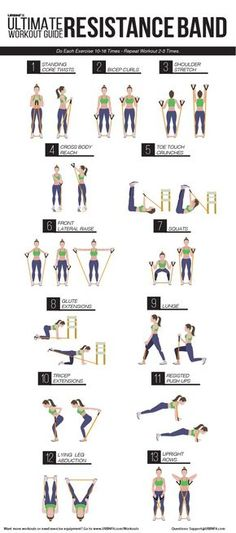 Info graphic: The ultimate resistance band workout guide, by URBNFit.