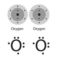 Multimedia Represent Bonding With Lewis Dot Diagrams Chapter 4 Lesson 6 Middle School Chemistry In 2020 Middle School Chemistry College Chemistry Dots