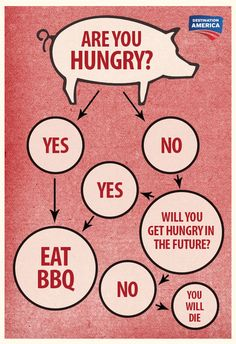 Keep this chart handy to solve all BBQ problems. BBQ Pitmasters is NEW Sunday at on Destination America! Bbq Quotes, Food Quotes, Smoker Cooking, Cooking On The Grill, Cooking Tips, Bbq Grilling Quotes, Grilling Tips, Backyard Birthday Parties, Birthday Bash