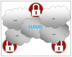 This time around, CloudProtect (experts in cyber risk management) have come up with an insurance policy that covers lost revenue due to faulty transfers and storage on cloud computing servers. This insurance policy is also going to pay for the costs incurred while shifting from one cloud computing service provider to another in the first provider fails to provide robust solutions.