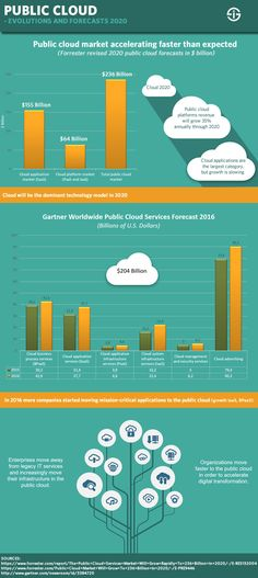 Public cloud evolutions also driven by the Internet of Things - faster than expected.