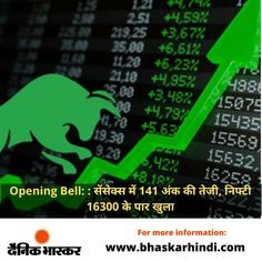 देश का शेयर बाजार कारोबारी सप्ताह के तीसरे दिन (11 अगस्त, बुधवार) बढ़त के साथ खुला। इस दौरान सेंसेक्स और निफ्टी दोनों ही हरे निशान पर रहे। बंबई स्टॉक एक्सचेंज (BSE) के 30 शेयरों पर आधारित संवेदी सूचकांक सेंसेक्स 141.75 अंक यानी कि 0.26 फीसदी ऊपर 54696.41 के स्तर पर खुला। #OpeningBell #ShareMarket #ShareBazaar #StockMarket #ShareMartketLiveUpdates #Sensex #Nifty #IndianShareMarket #Zomato Cricket News, Lifestyle News, Bollywood News, Business News, New Technology, Sports News, Politics, Future Tech