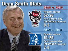 Via @WRALSportsFan: Dean Smith Stats