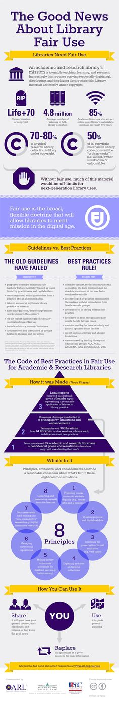 Why libraries need Fair Use – infographic   Ebook Friendly