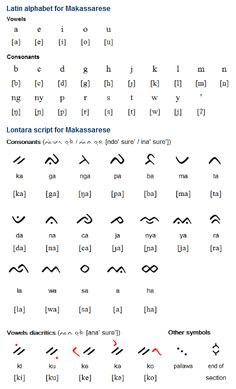 Makassarese is a Malayo-Polynesian language spoken in South Sulawesi Island in Indonesia by about million people. Brahmi Script, Cross Cultural Communication, Indonesian Language, Alphabet Symbols, Makassar, Deep Quotes, Glyphs, Literature, Africa