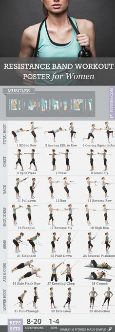 Fitwirr Resistance Band Workout Poster for Women 19 X 27