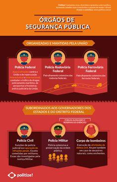 Conheça os órgãos responsáveis pela segurança pública no Brasil com este infográfico! Study Cards, Study Organization, Power To The People, Law And Order, Study Notes, Law School, Study Tips, Social Work, Knowledge