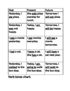 Free! Verb tense charts and practice