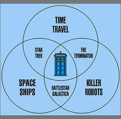 Dr Who > Star Trek / The Terminator / Battlestar Galactica