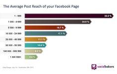 Facebook pénalise les contenus non-engageants pour améliorer l'expérience utilisateur et satisfaire les actionnaires.    #edgerank #facebook #reach #fan