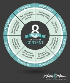 8 Rules for Effective Content Marketing. Great pointers to keep in mind when developing content for your posts and websites! Content Marketing Strategy, Inbound Marketing, Online Marketing, Social Media Marketing, Marketing Communications, Corporate Communication, Effective Communication, Sports Marketing, Marketing Digital
