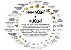 Namáčení a klíčení Syrová strava Clean Recipes, Raw Food Recipes, Vegan Food, Healthy Food, Healthy Eating, Cholesterol, Natural Health, Feel Good, Helpful Hints