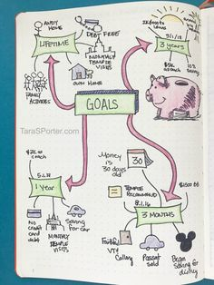 Bullet Journal Ideas for Organization