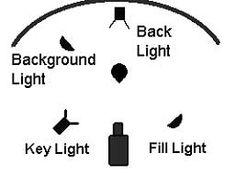 Video 101 - Lighting   Abacus Webware
