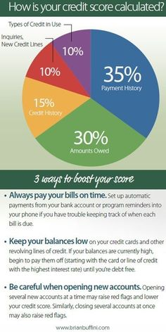 Some valuable info on how your credit score is calculated and ways to improve it. A great piece to share with your clients who are thinking about buying. #RealEstate #Infographics Credit Scores, #CreditScores building credit, credit score