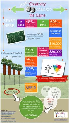 creativity infographic