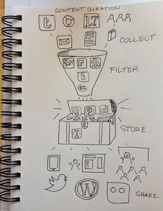 Curation as a tool for teaching and learning — Storify [Slideshow]
