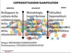 #smartcity #smartcitizen un pò di fantasia utilizzate #gamification e Lego Serious Play http://www.slideshare.net/michelevianello/obiettivo-smart-citizen