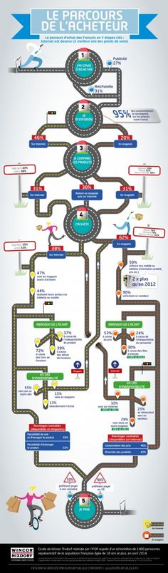 #infographie : les 5 étapes du parcours client (en français) #CRM