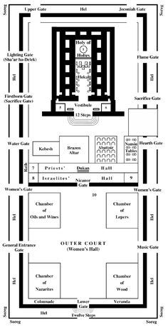 the temple of herod diagram